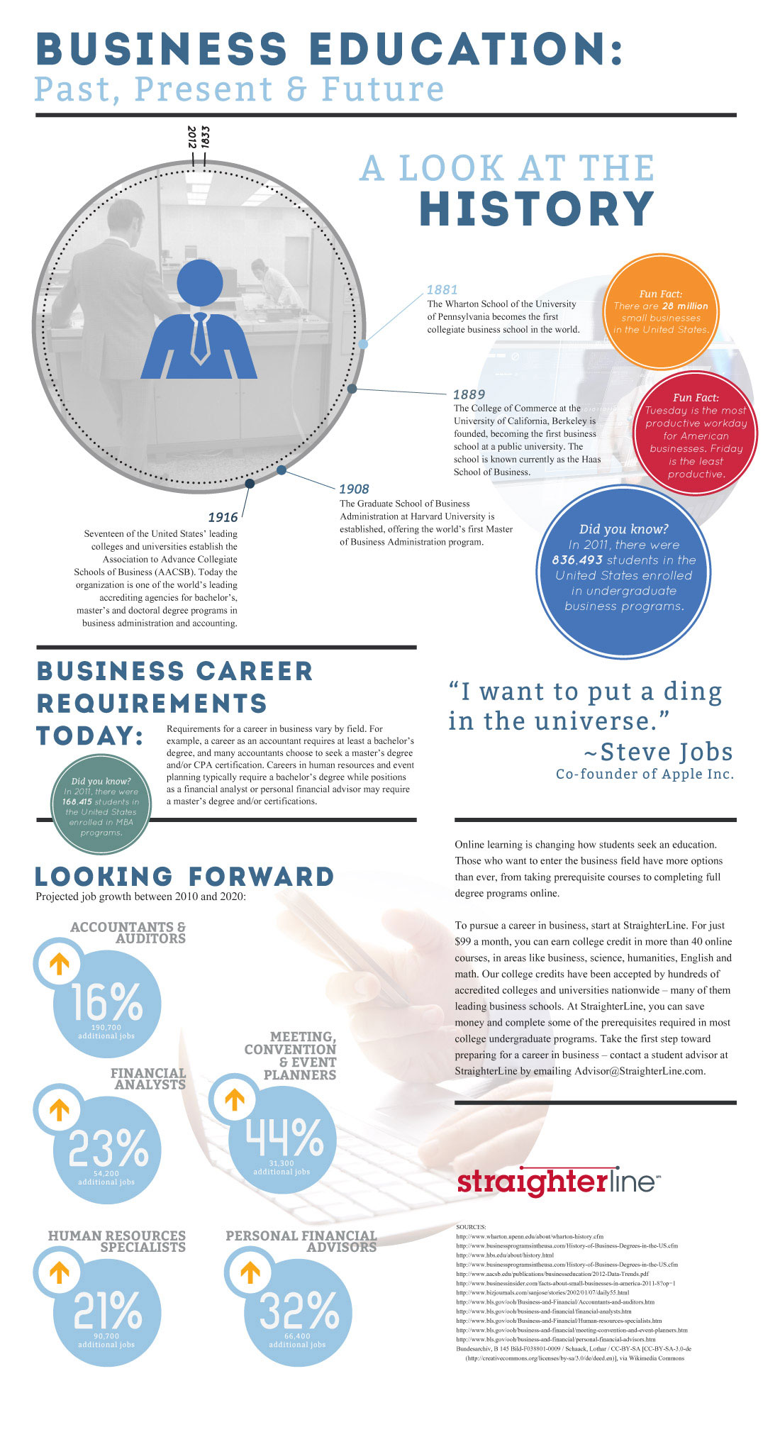 Business Education: Past, Present and Future Infographic