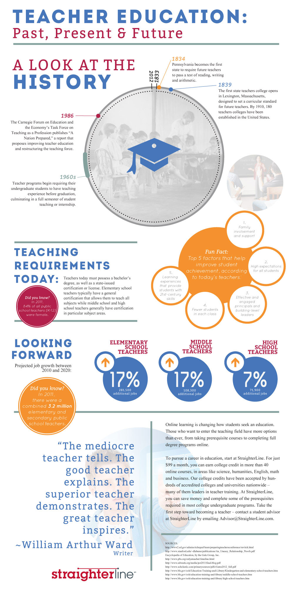 Teacher Infographic
