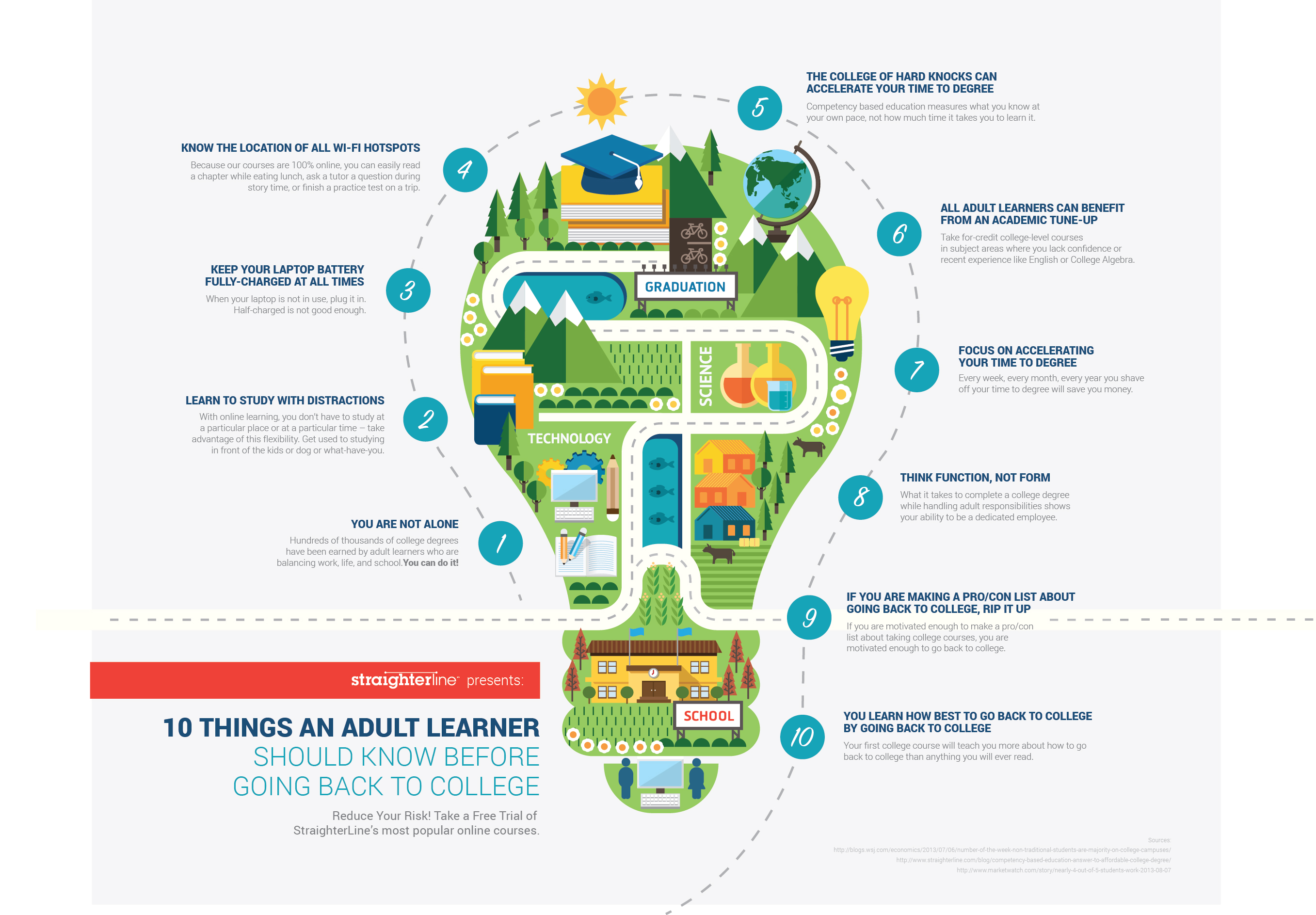 Top 10 Things Adult Learners Need to Know